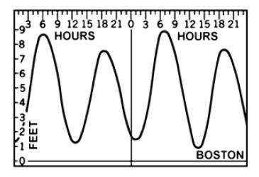 วงรอบการเกิดน้ำขึ้นสูงสุดและน้ำลงต่ำสุดวันละ 2 ครั้ง ในอ่าวบอสตัน (ภาพจาก Bowditch's The American Practical Navigator)