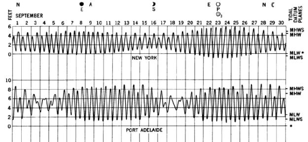 ตัวอย่างการเกิดหน้าน้ำเกิด (Spring Tide) และหน้าน้ำตาย (Neap Tide) ในช่วง 1 เดือน (ภาพจาก Bowditch's The American Practical Navigator)