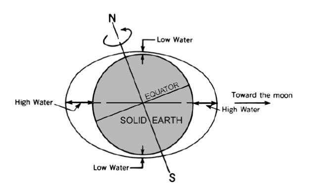 แรงดึงดูดและการโคจรของโลกและดวงจันทร์เป็นปัจจัยหลักที่ทำให้เกิดน้ำขึ้นน้ำลง (ภาพจาก Bowditch's The American Practical Navigator)