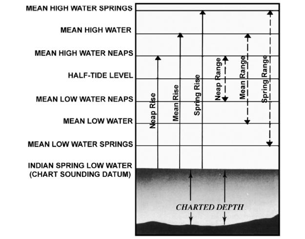 ค่าเฉลี่ยระดับน้ำทะเลต่างๆ (ภาพจาก Bowditch's The American Practical Navigator)